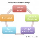 The Cycle of Human Change