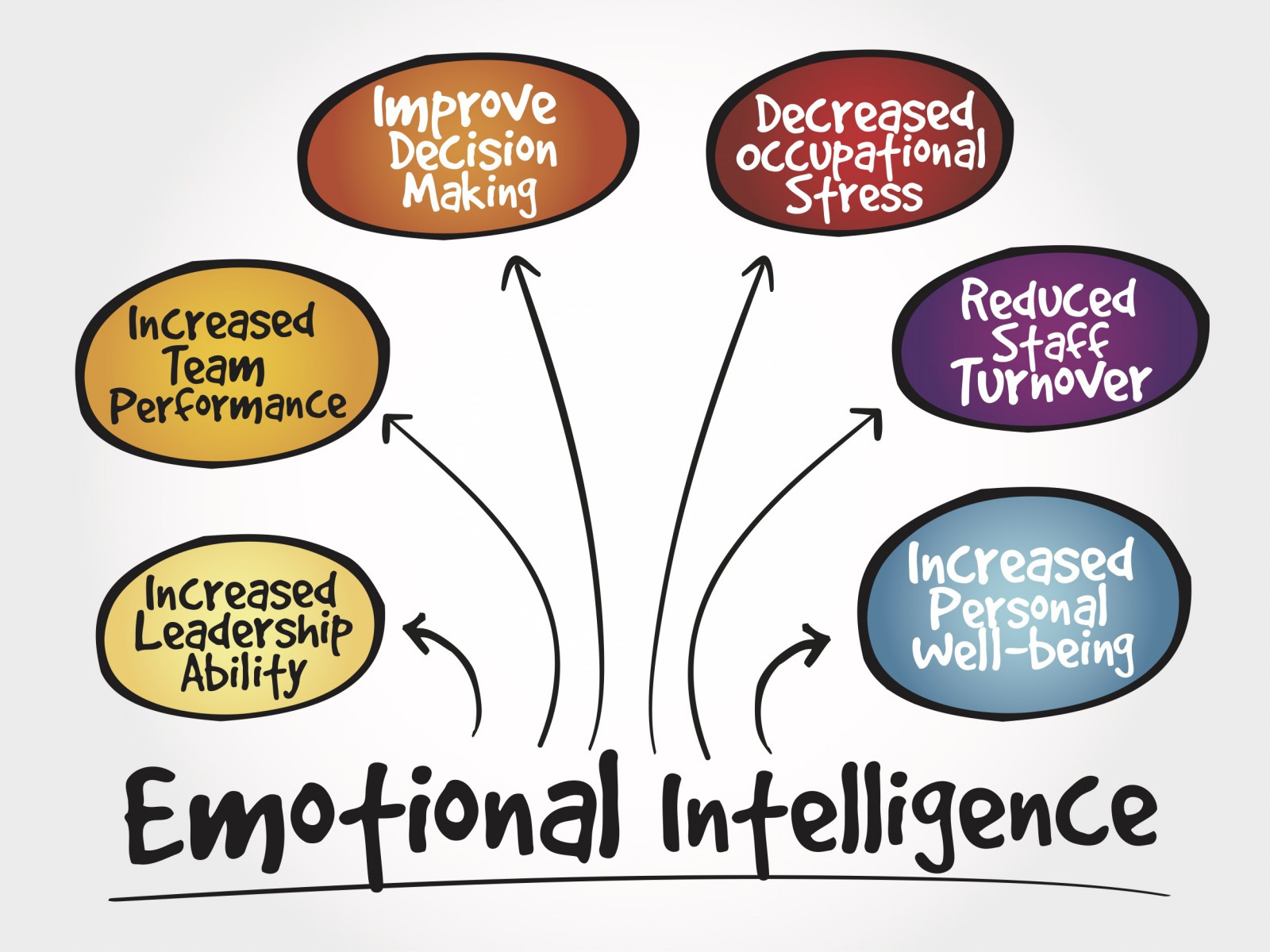 iq eq intelligence and cognitive What we know about emotional intelligence : how it a ects learning, work consensually agreed-on forms of ''cognitive'' intelligence extent that standardized iq tests predict an individual's future academic.